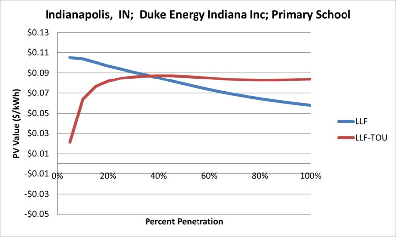 File:SVPrimarySchool Indianapolis IN Duke Energy Indiana Inc.png