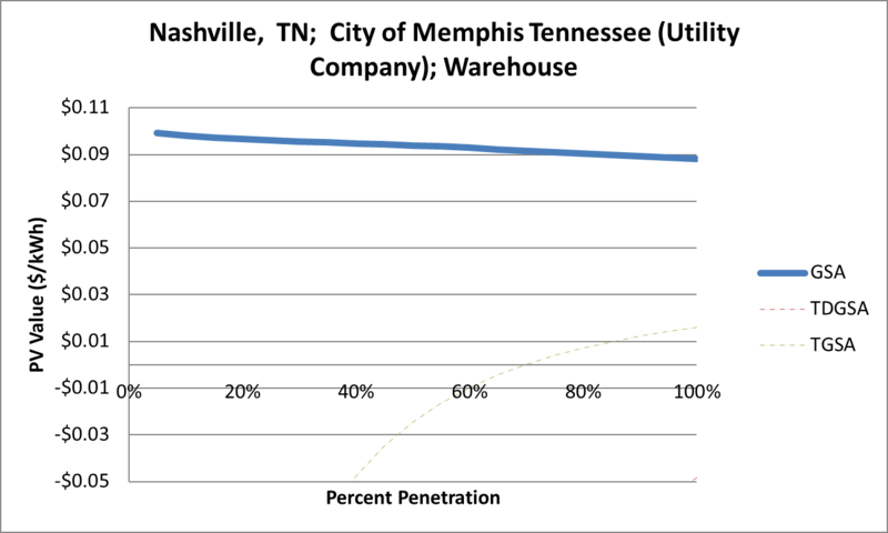 File:SVWarehouse Nashville TN City of Memphis Tennessee (Utility Company).png