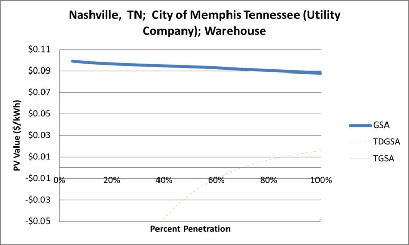 File:SVWarehouse Nashville TN City of Memphis Tennessee (Utility Company).png