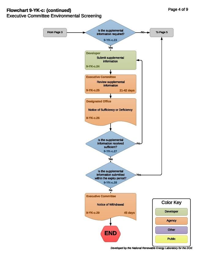 9-YK-c - T - Executive Committee Environmental Screening 2018-11-09.pdf