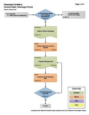14-NM-e - Ground Water Discharge Permit.pdf