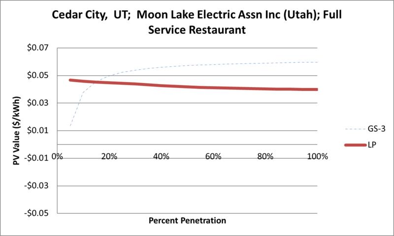 File:SVFullServiceRestaurant Cedar City UT Moon Lake Electric Assn Inc (Utah).png