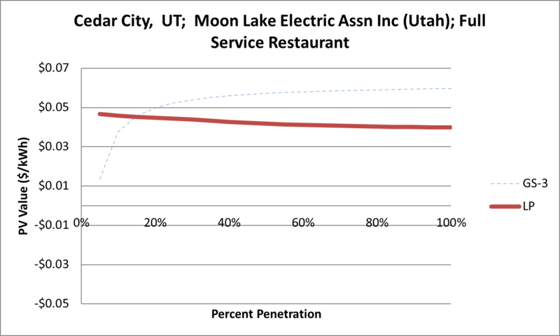 File:SVFullServiceRestaurant Cedar City UT Moon Lake Electric Assn Inc (Utah).png