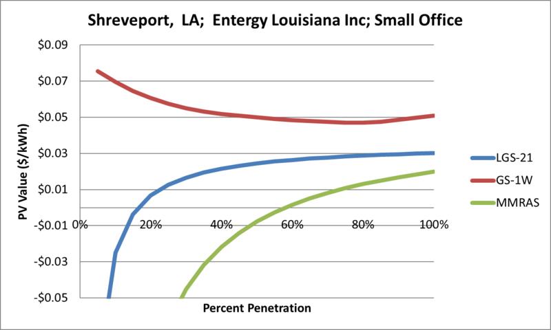 File:SVSmallOffice Shreveport LA Entergy Louisiana Inc.png