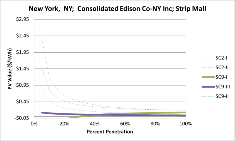 File:SVStripMall New York NY Consolidated Edison Co-NY Inc.png