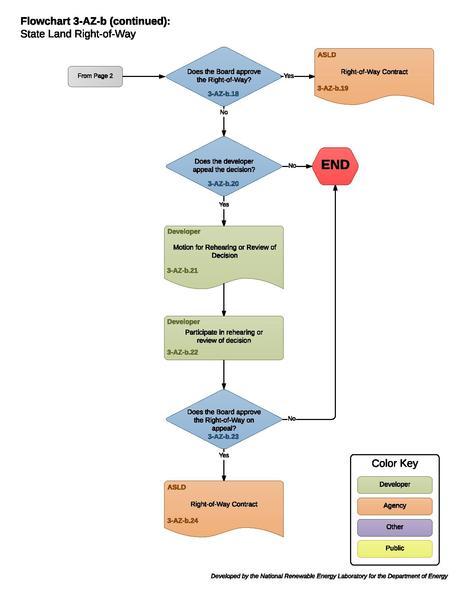 File:3-AZ-b - State Land Right-of-Way.pdf