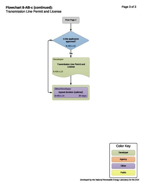 File:8-AB-c-T-Transmission Line Permit and License 11-1-2018.pdf