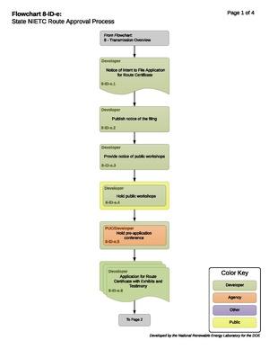8-ID-e - State NIETC Route Approval Process.pdf