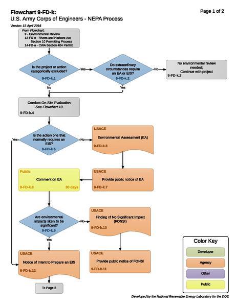 File:9-FD-k - USACE NEPA Process.pdf