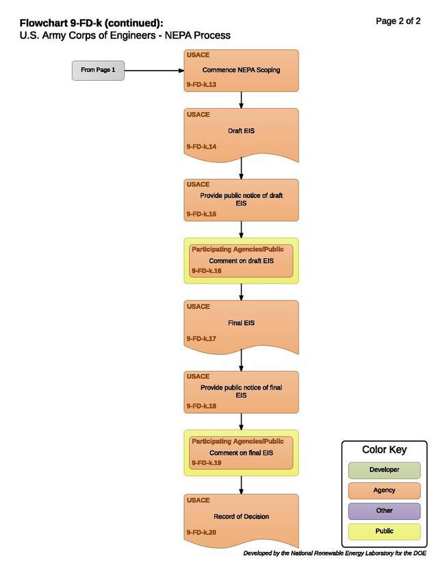 9-FD-k - USACE NEPA Process.pdf