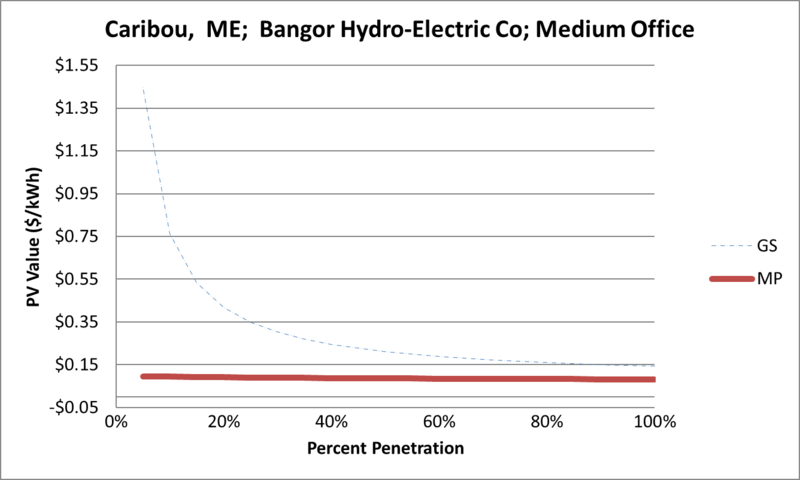 File:SVMediumOffice Caribou ME Bangor Hydro-Electric Co.png