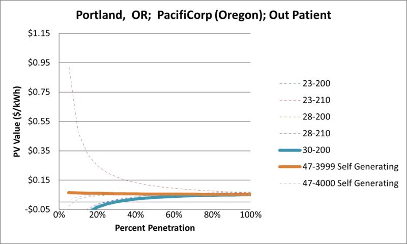 File:SVOutPatient Portland OR PacifiCorp (Oregon).png
