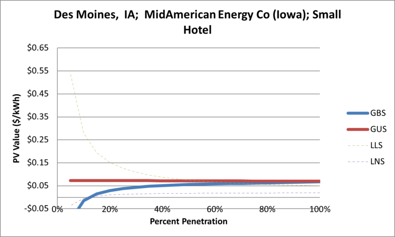 File:SVSmallHotel Des Moines IA MidAmerican Energy Co (Iowa).png