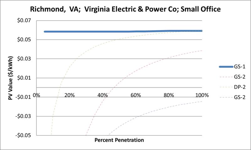 File:SVSmallOffice Richmond VA Virginia Electric & Power Co.png