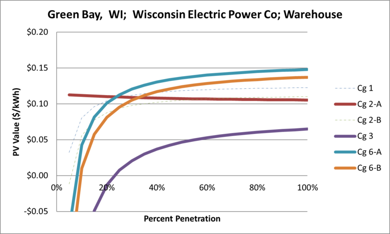 File:SVWarehouse Green Bay WI Wisconsin Electric Power Co.png