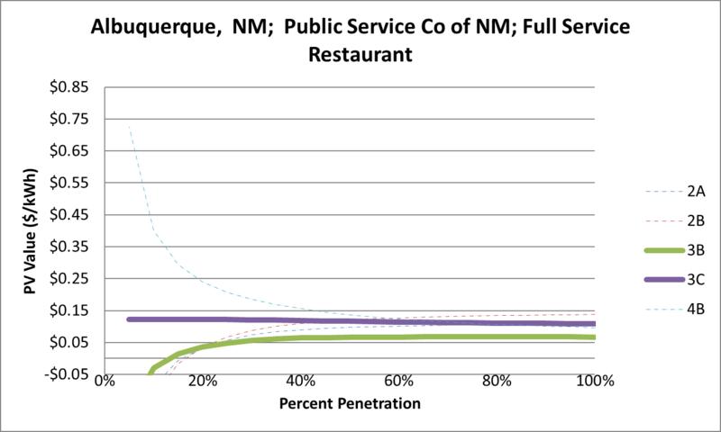 File:SVFullServiceRestaurant Albuquerque NM Public Service Co of NM.png