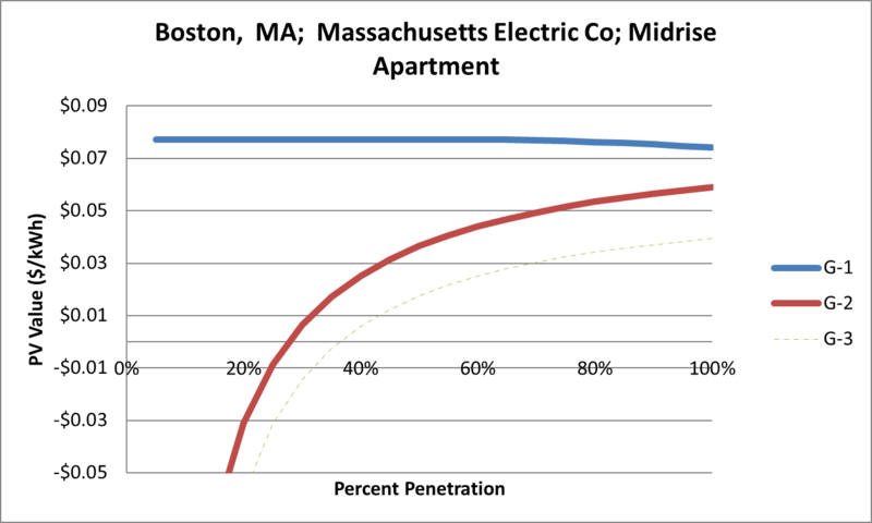 File:SVMidriseApartment Boston MA Massachusetts Electric Co.png