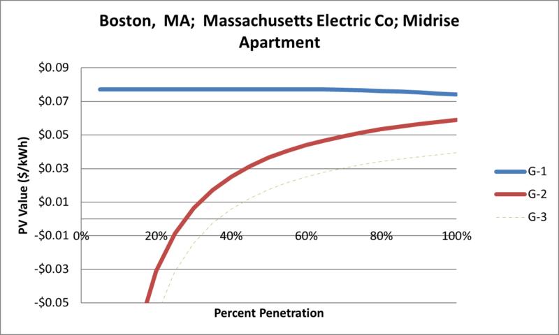 File:SVMidriseApartment Boston MA Massachusetts Electric Co.png