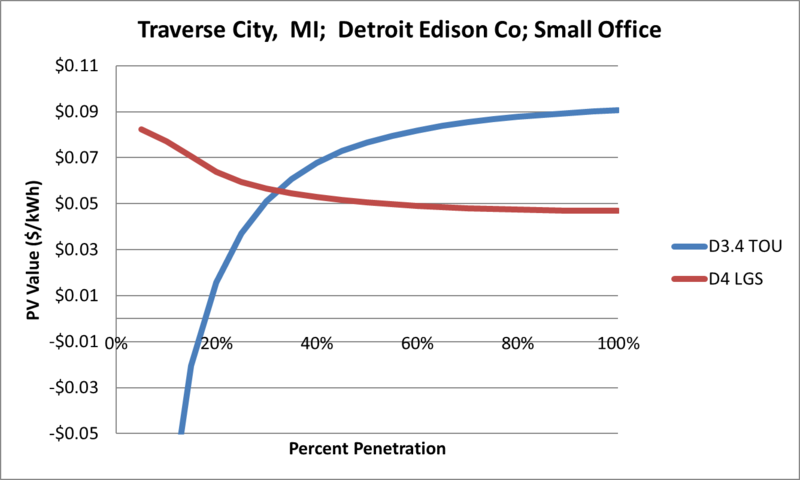File:SVSmallOffice Traverse City MI Detroit Edison Co.png