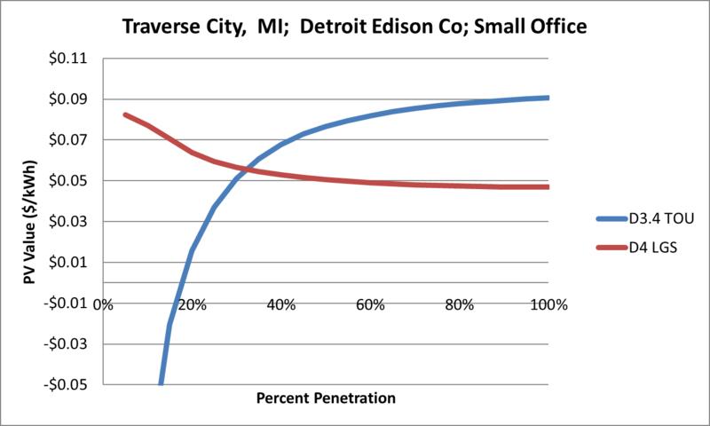 File:SVSmallOffice Traverse City MI Detroit Edison Co.png