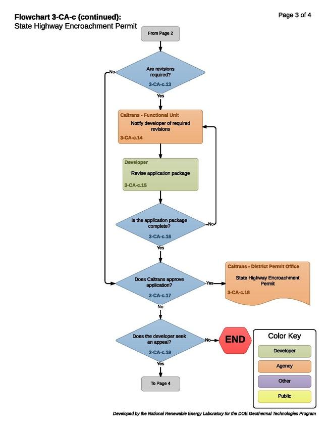 03CACEncroachmentPermit.pdf