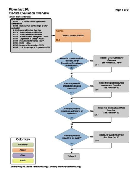 File:10 - Site Evaluation Overview.pdf