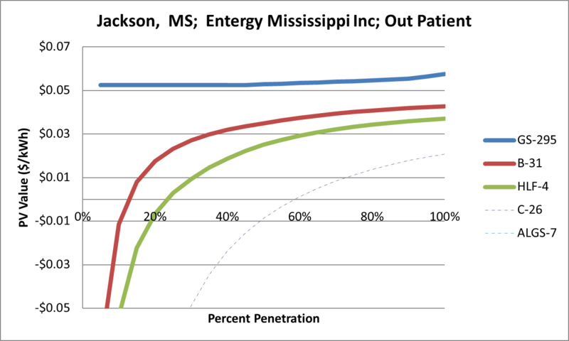 File:SVOutPatient Jackson MS Entergy Mississippi Inc.png