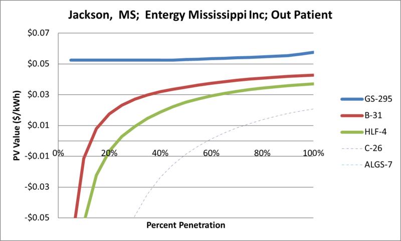 File:SVOutPatient Jackson MS Entergy Mississippi Inc.png