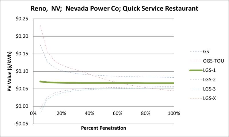 File:SVQuickServiceRestaurant Reno NV Nevada Power Co.png