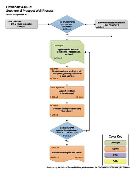 File:04ORCGeothermalProspectWellProcess (1).pdf