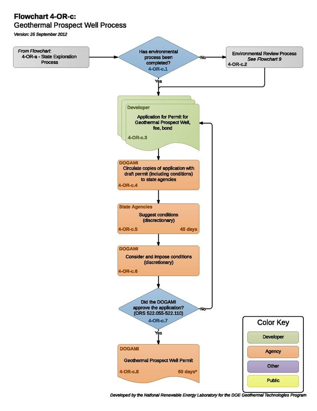 04ORCGeothermalProspectWellProcess (1).pdf