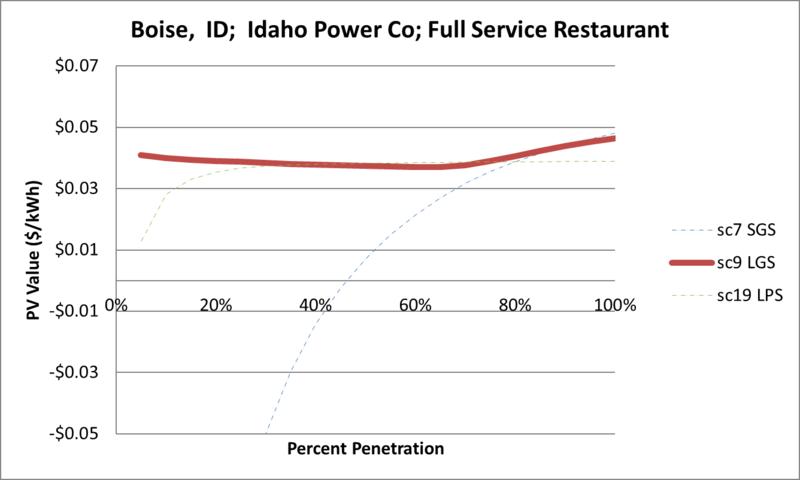 File:SVFullServiceRestaurant Boise ID Idaho Power Co.png