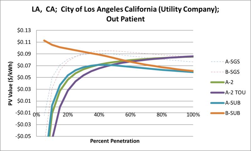 File:SVOutPatient LA CA City of Los Angeles California (Utility Company).png