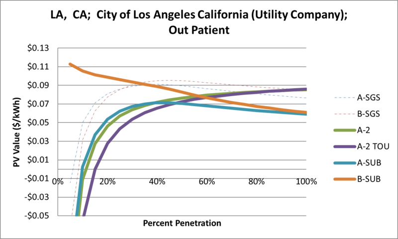 File:SVOutPatient LA CA City of Los Angeles California (Utility Company).png