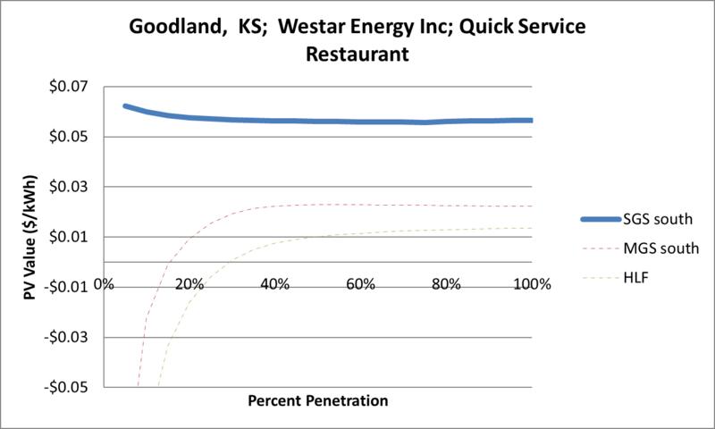 File:SVQuickServiceRestaurant Goodland KS Westar Energy Inc.png