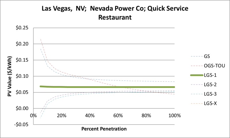 File:SVQuickServiceRestaurant Las Vegas NV Nevada Power Co.png