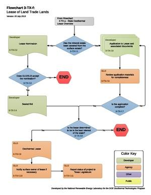 03-TX-f - Lease of Land Trade Lands.pdf