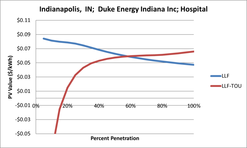 File:SVHospital Indianapolis IN Duke Energy Indiana Inc.png