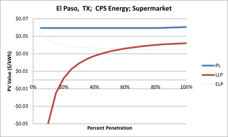 File:SVSupermarket El Paso TX CPS Energy.png