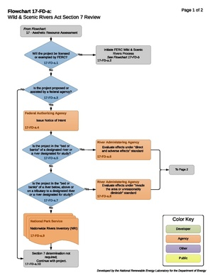 17-FD-a - Wild & Scenic Rivers Section 7(a) Process (3).pdf