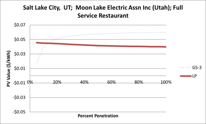 File:SVFullServiceRestaurant Salt Lake City UT Moon Lake Electric Assn Inc (Utah).png