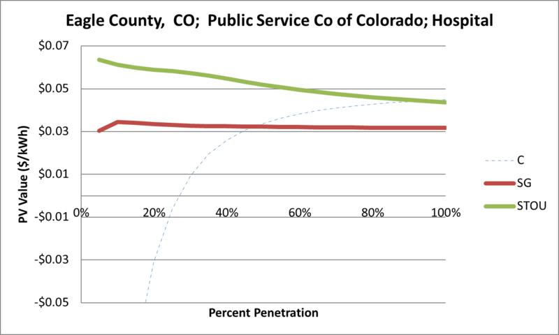 File:SVHospital Eagle County CO Public Service Co of Colorado.png