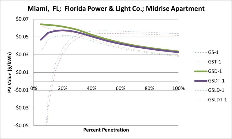 File:SVMidriseApartment Miami FL Florida Power & Light Co..png