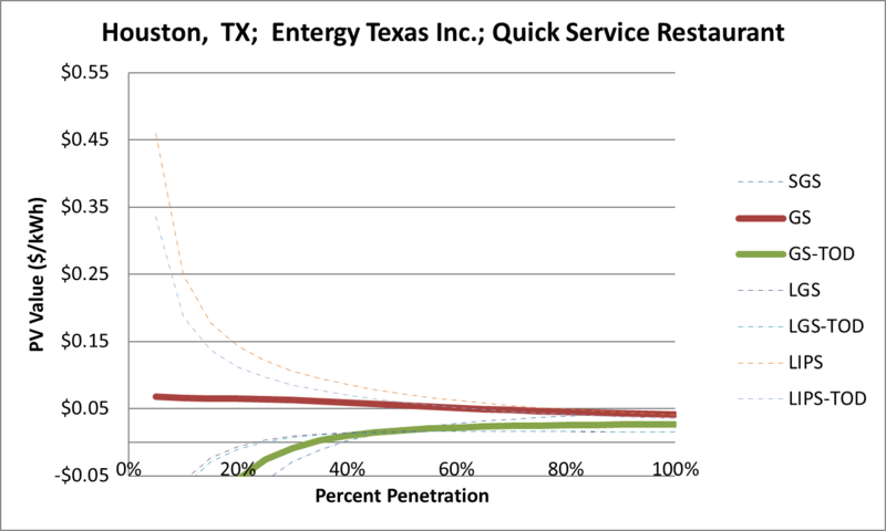 File:SVQuickServiceRestaurant Houston TX Entergy Texas Inc..png