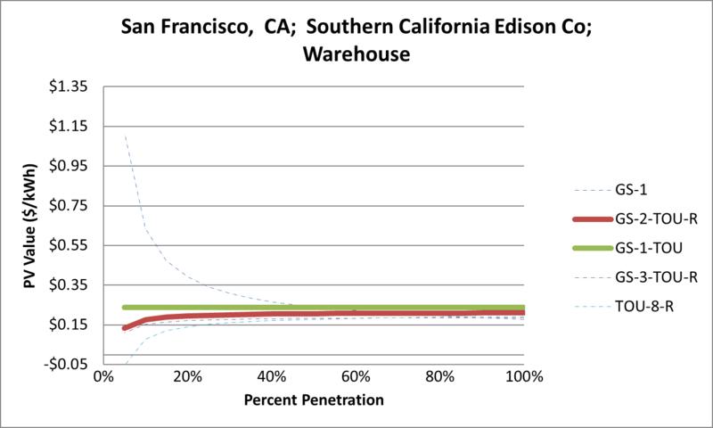 File:SVWarehouse San Francisco CA Southern California Edison Co.png