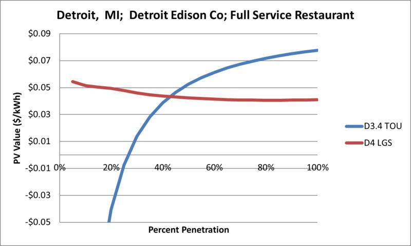 File:SVFullServiceRestaurant Detroit MI Detroit Edison Co.png