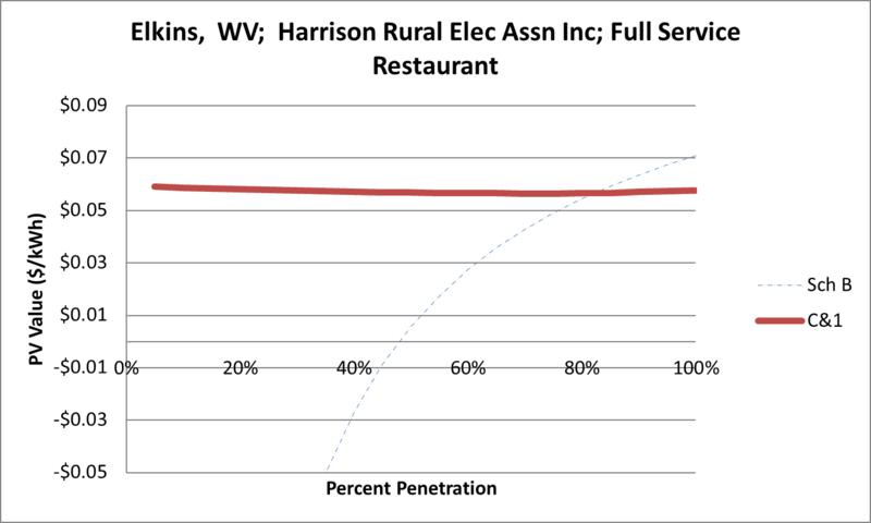 File:SVFullServiceRestaurant Elkins WV Harrison Rural Elec Assn Inc.png