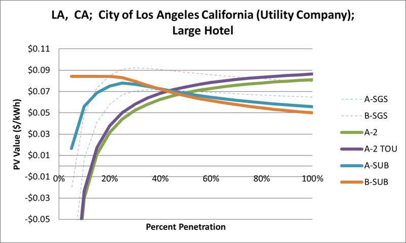 File:SVLargeHotel LA CA City of Los Angeles California (Utility Company).png