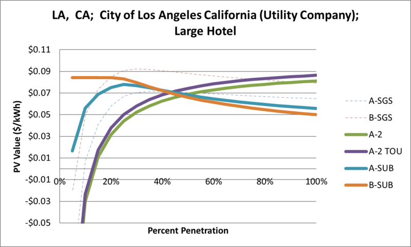 File:SVLargeHotel LA CA City of Los Angeles California (Utility Company).png