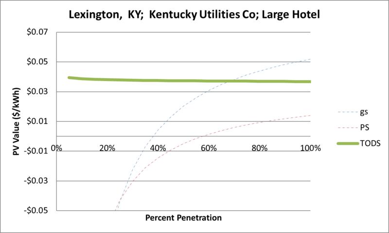 File:SVLargeHotel Lexington KY Kentucky Utilities Co.png